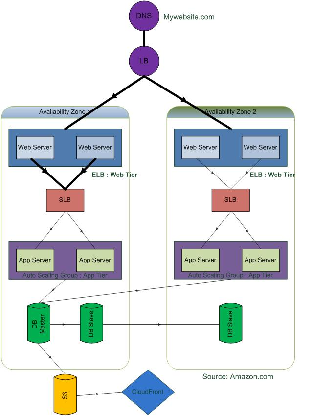 Migrating traditional n tier web application architecture for N tier architecture diagram